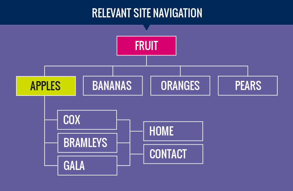 Logical Site Navigation