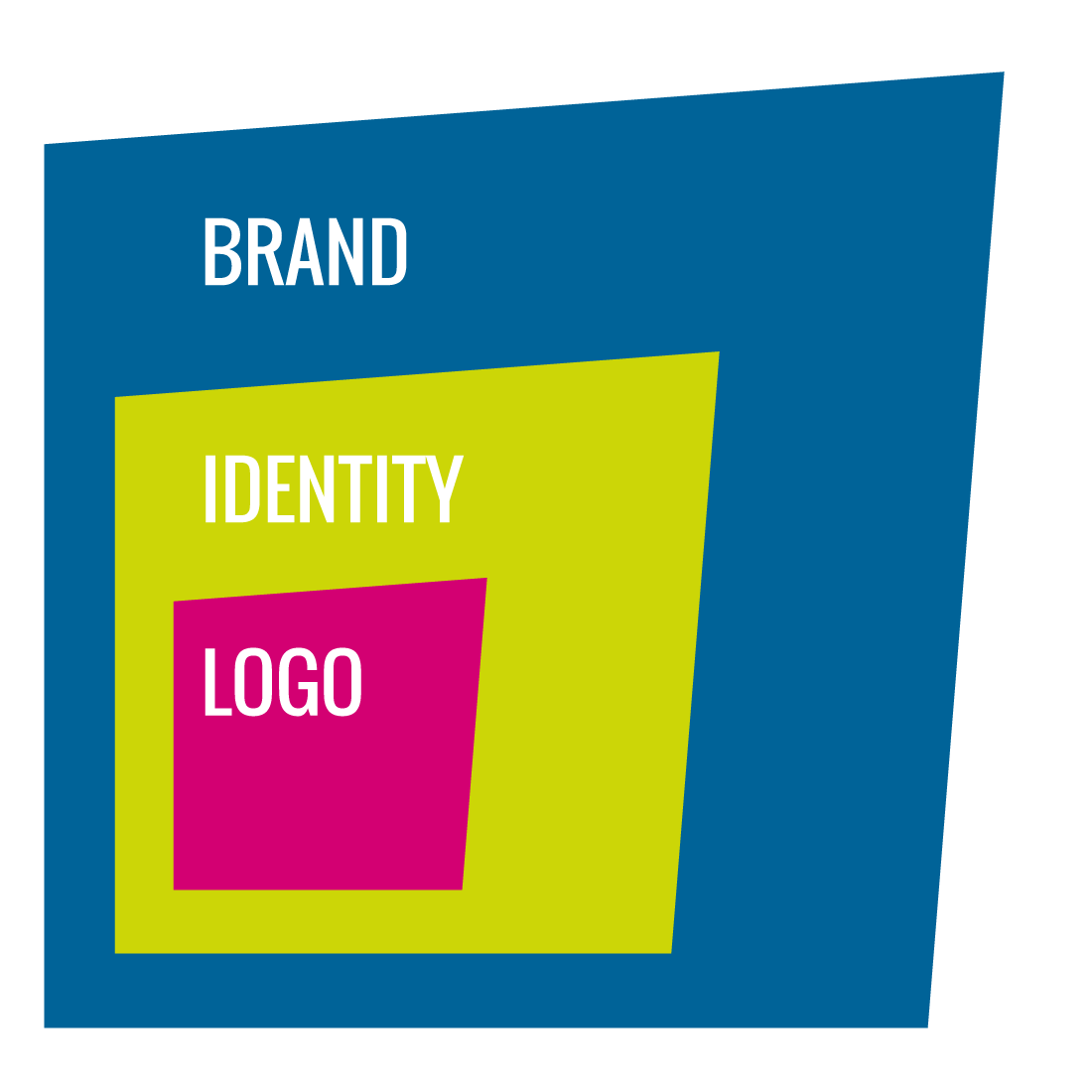 Brand, Identity, Logo - what is the difference?